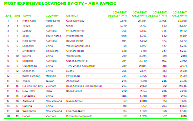 most-expensive-locations-by-city-pacific-chart