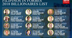 2018-Filipino-Forbes-list